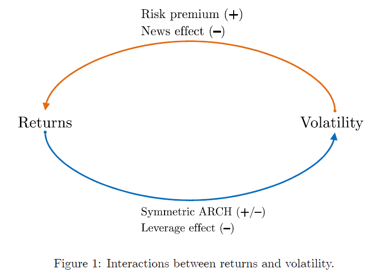 relationship between return and volatility