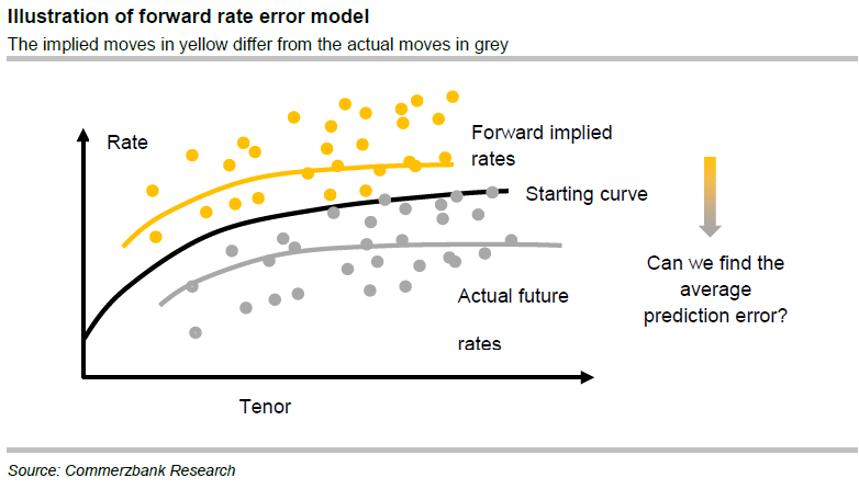 The term premium of interest rate swaps | Systemic Risk and