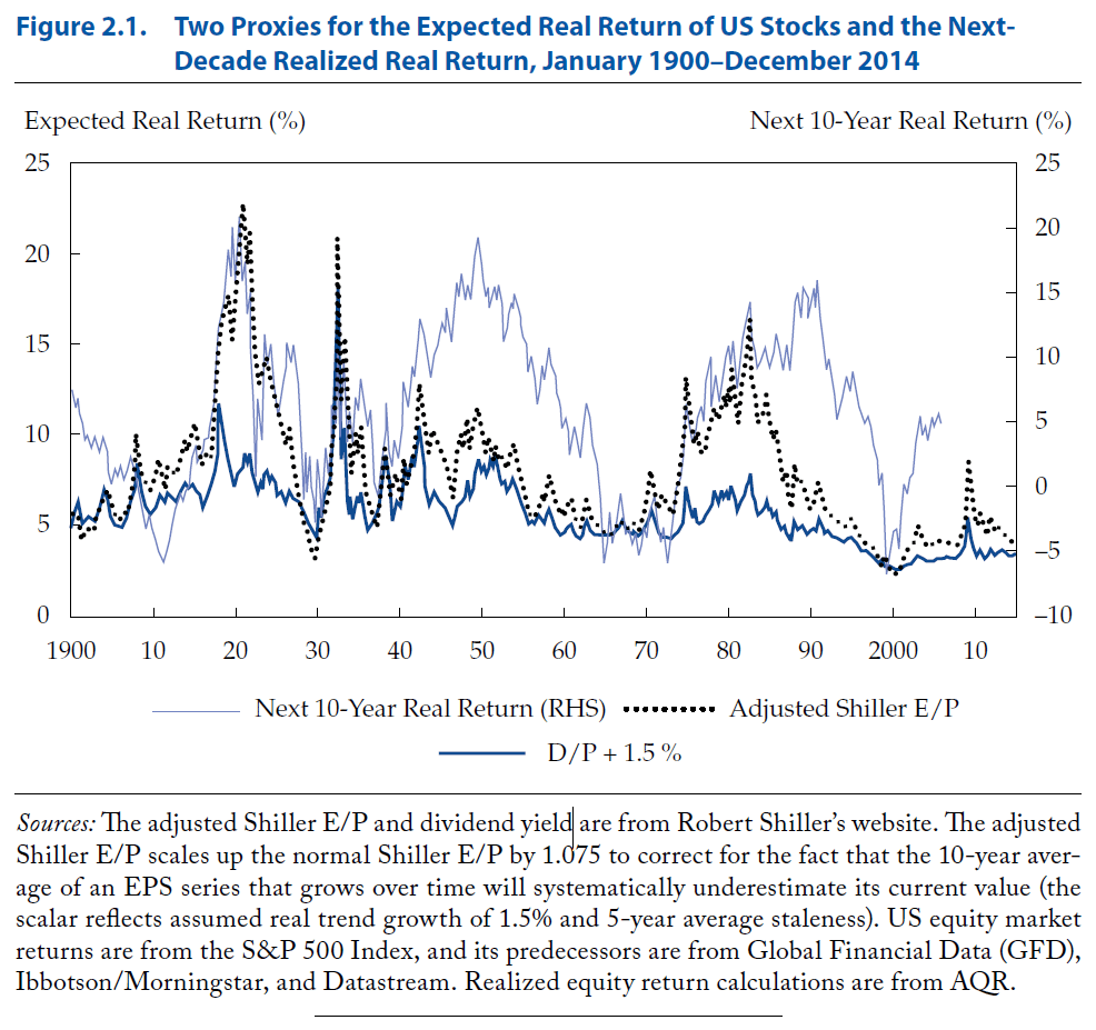 The Gest Forecast Failure Occurred In 1990s When Both Predictors Forecasted Low Returns But Bull Market Extended Until Year 2000 Before