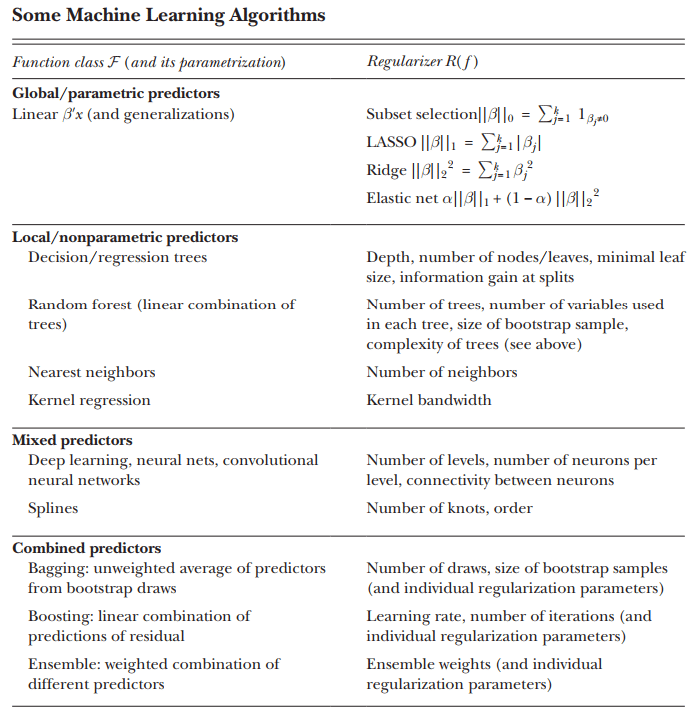 Financial Econometrics And Machine Learning Systemic Risk And
